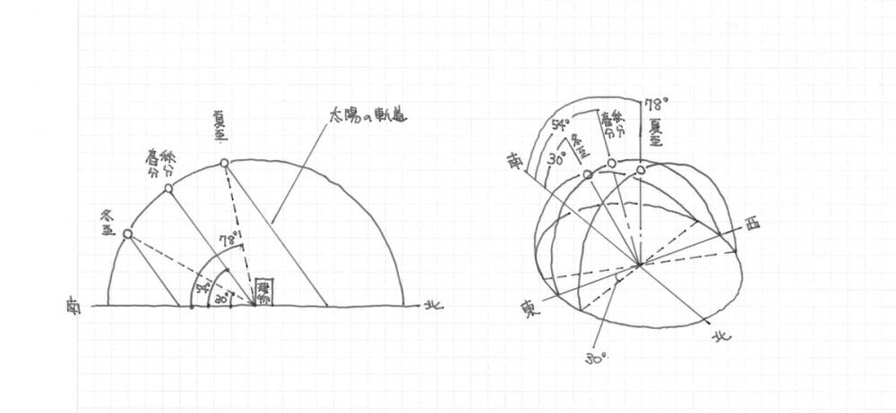 太陽の軌道